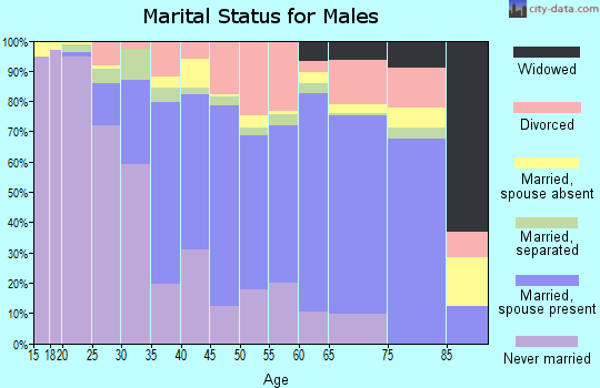 Zip code 27565 marital status for males
