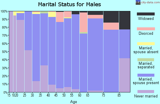 Zip code 27614 marital status for males