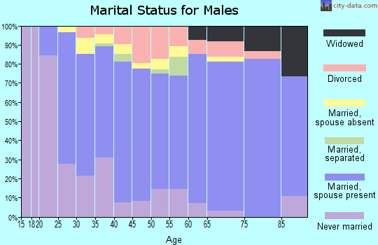 Zip code 27896 marital status for males