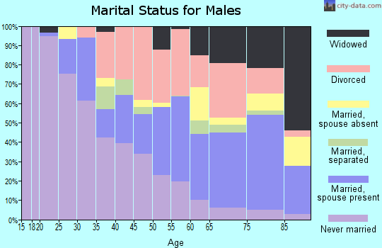 Zip code 32117 marital status for males