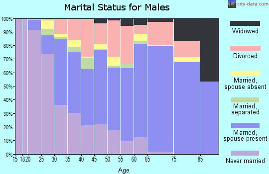 Zip code 32548 marital status for males