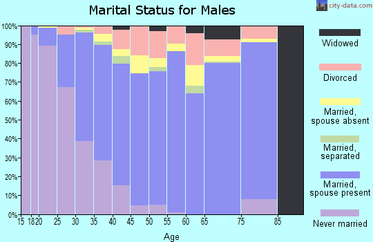 Zip code 32824 marital status for males