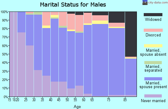 Zip code 33884 marital status for males