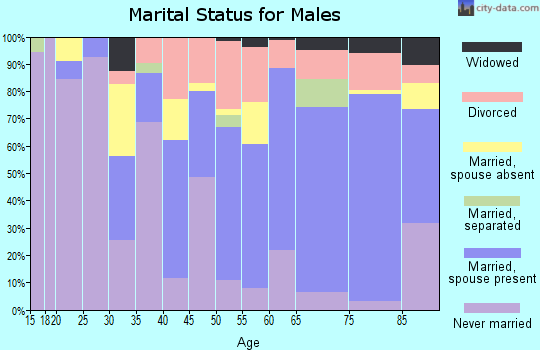 Zip code 34113 marital status for males