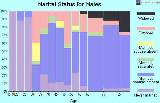 Zip code 34442 marital status for males