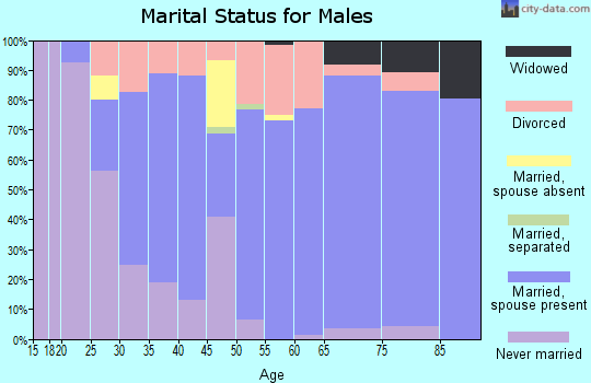 Zip code 34491 marital status for males
