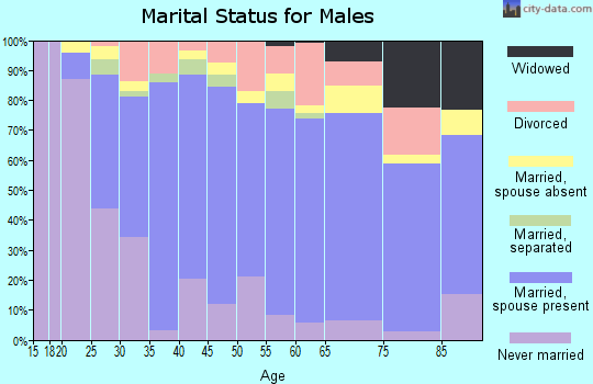 Zip code 34787 marital status for males