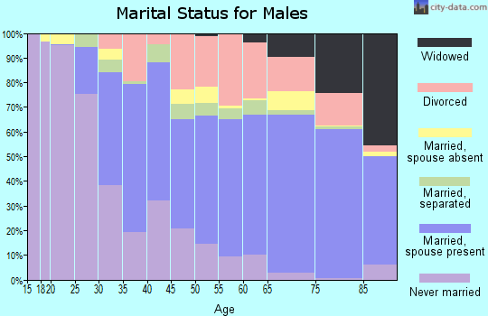 Zip code 34952 marital status for males
