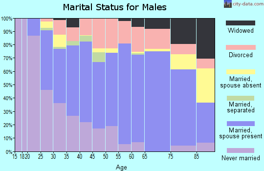 Zip code 35010 marital status for males