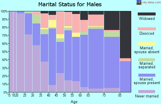 Zip code 35214 marital status for males