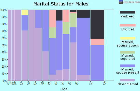 Zip code 35470 marital status for males