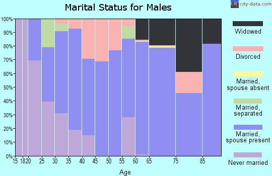 Zip code 35620 marital status for males
