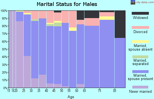 Zip code 35749 marital status for males