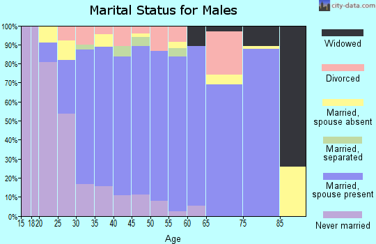 Zip code 35750 marital status for males