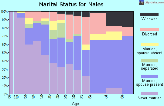 Zip code 35805 marital status for males