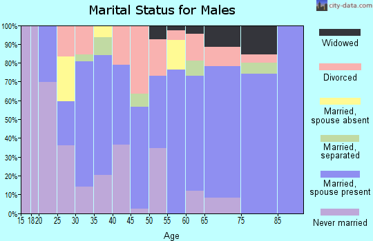 Zip code 36442 marital status for males