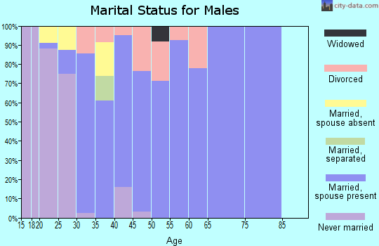 Zip code 36521 marital status for males