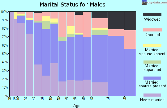 Zip code 36606 marital status for males