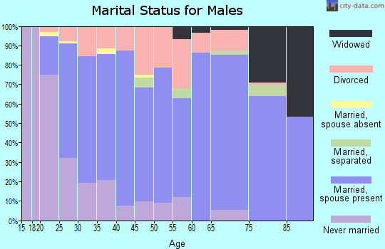 Zip code 36870 marital status for males