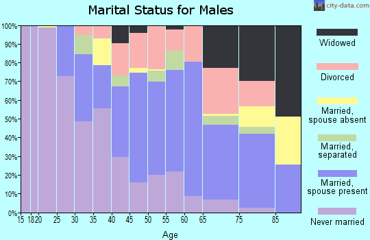 Zip code 37218 marital status for males