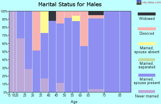 Zip code 37690 marital status for males