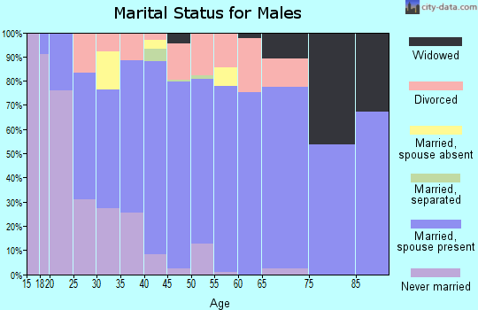 Zip code 37721 marital status for males