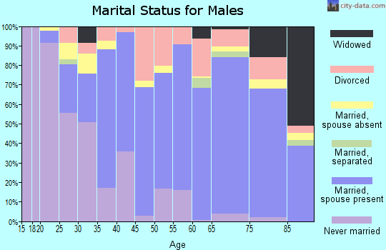 Zip code 38119 marital status for males