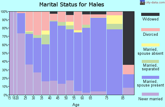 Zip code 38652 marital status for males