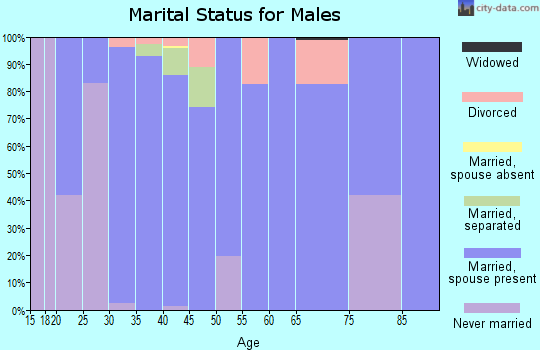 Zip code 39044 marital status for males