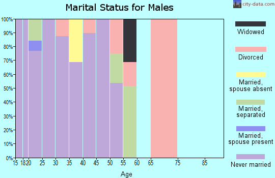 Zip code 39201 marital status for males