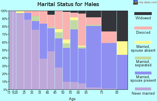 Zip code 39206 marital status for males
