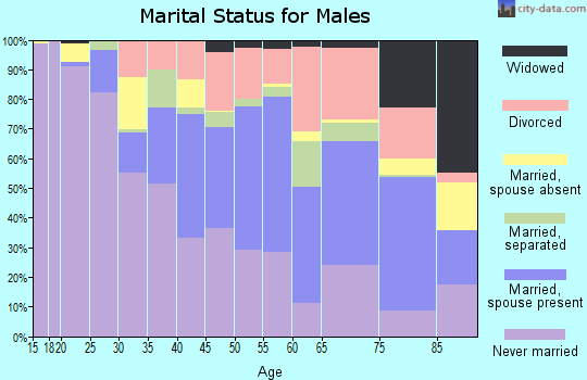 Zip code 39209 marital status for males