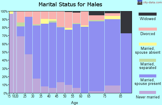 Zip code 39443 marital status for males