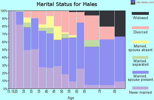 Zip code 39507 marital status for males