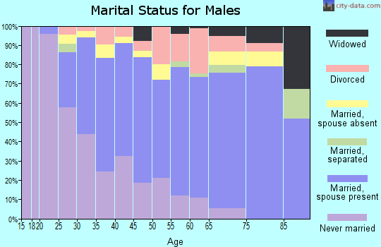 Zip code 39759 marital status for males