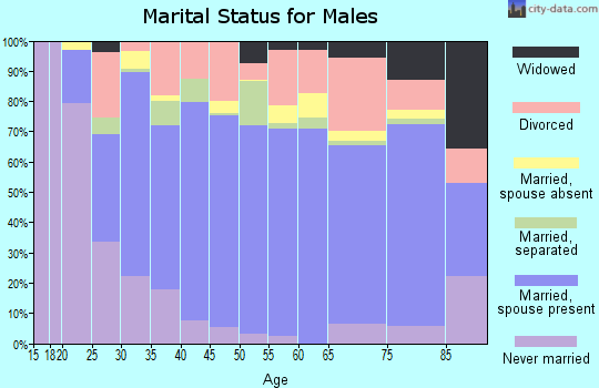 Zip code 40701 marital status for males