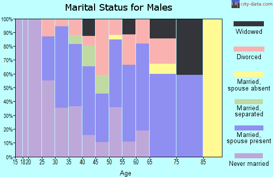 Zip code 41074 marital status for males