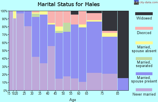 Zip code 43212 marital status for males