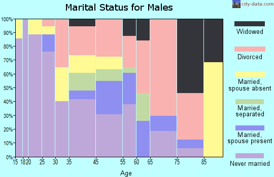 Zip code 43624 marital status for males