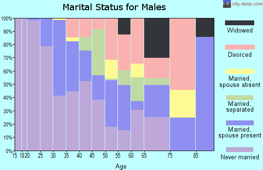 Zip code 44114 marital status for males