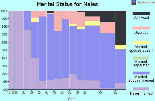 Zip code 44116 marital status for males