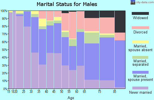 Zip code 44120 marital status for males