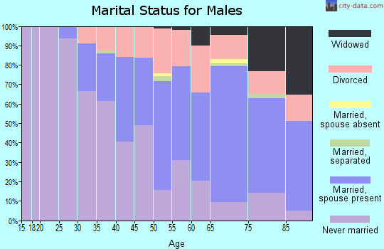 Zip code 44123 marital status for males
