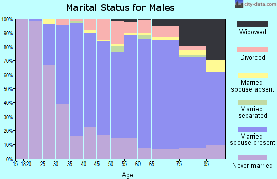 Zip code 44124 marital status for males