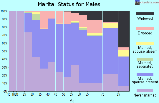 Zip code 44125 marital status for males