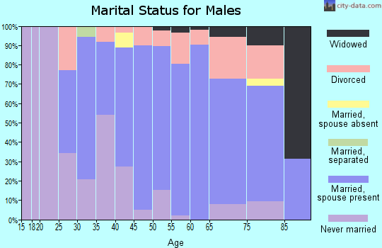 Zip code 44436 marital status for males