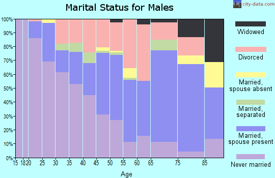 Zip code 44509 marital status for males