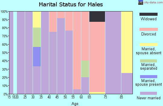 Zip code 44702 marital status for males