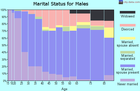 Zip code 44833 marital status for males