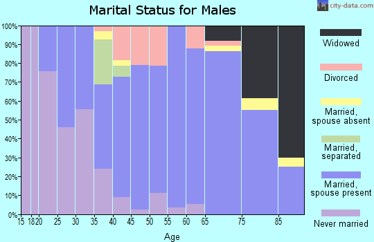 Zip code 44836 marital status for males
